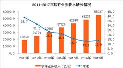2017全年中国软件业经济数据分析:广东软件业务收入位居榜首(附图表)