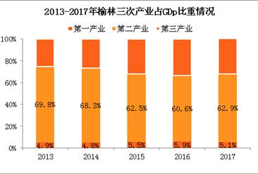 2017年陕西榆林经济运行情况分析:GDP总量突破3000亿(附图表)