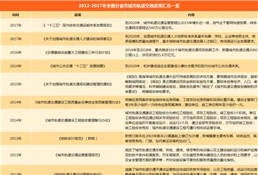 2018年中国城市轨道交通行业政策汇总一览(附政策一览表)