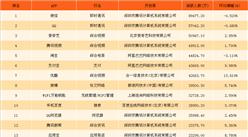 2017年12月移动应用APP活跃度排行榜TOP1000:微信第一,活跃人数达8.95亿人(附全榜单)