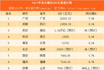 2017年省会城市GDP排行榜:广州突破2万亿 沈阳兰州表现差强人意(附榜单)