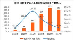 2018年中国人工智能市场分析及预测:市场规模将达到238.2亿元(附图表)
