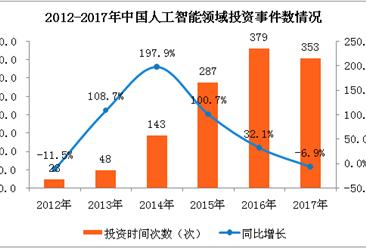 2018年中国人工智能市场分析及预测:市场规模将达238.2亿元(附图表)