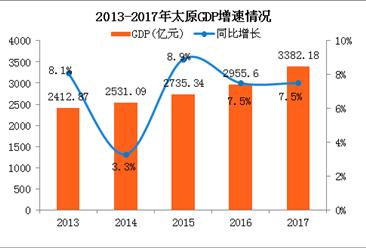 2017年太原经济运行情况分析:GDP总量突破3000亿(附图表)