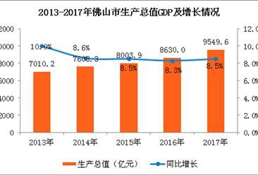2017年佛山市经济运行情况分析:GDP同比增长8.5%(图)