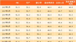 2018年1月制造业采购经理指数PMI分析:环比回落0.3个百分点(附图表)