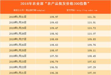 2018年1月31日农产品批发价格指数分析:猪肉价格上升0.6%