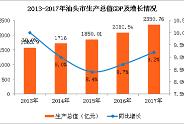 2017年汕头市经济运行情况分析:GDP同比增长9.2%