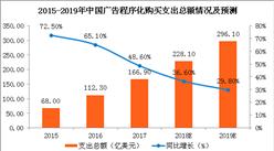 2017年中国广告程序化购买支出166.9亿美元  同比增48.6%