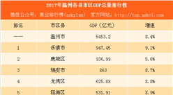 2017温州各县市区GDP排行榜:鹿城区被乐清市反超(附榜单)
