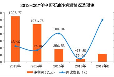 中国石油2017业绩预告:净利预增165%到203%(图)