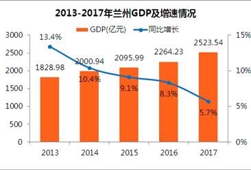 2017年兰州经济运行情况分析:GDP增速跌至5.7%(附图表)