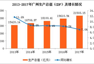 2017年广州经济运行情况分析:GDP突破2万亿元大关(图)