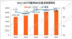 2017年温州公报:GDP总量5453亿 总人口922万(附图表)