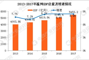 2017年温州GDP总量5453.2亿 同比增长8.4%(附图表)