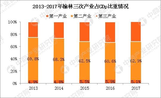 陕西省2018年经济总量_陕西省城市经济学校