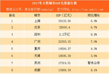 2017年主要城市GDP排行榜: 上海北京领先全国 天津沈阳增速垫底(附榜单)