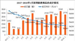 深圳房价16连降 南山房价下跌近10%(附图表)