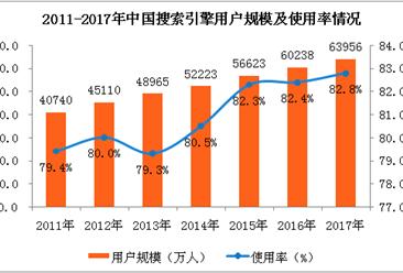 2017年搜索引擎用户规模及应用使用情况分析:用户规模达6.4亿(图表)