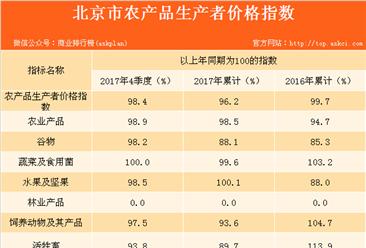 2017全年北京市农产品生产者价格同比下降3.8%