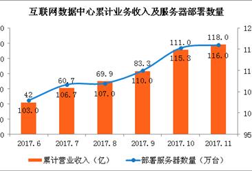 2017年中国互联网基础设施建设情况分析:光缆长度保持较快增长(图)