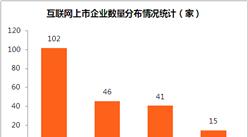 互聯網行業上市企業數據統計:總市值8.97萬億元    騰訊/阿里/百度占七成(附圖表)