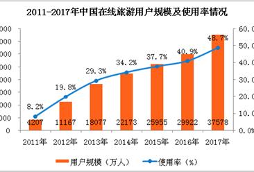 2017年在线旅游行业用户规模及使用情况分析:用户规模达到3.76亿人(附图表)
