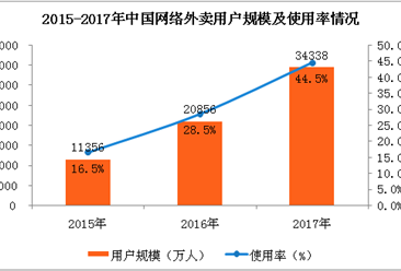 2017年网上外卖行业用户规模及使用情况分析:用户规模达到3.43亿人(附图表)