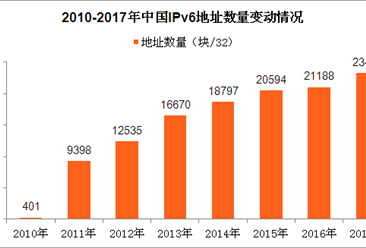 2017年互联网基础资源分析:IPv6地址年增长10.6%(图)