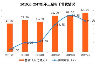 三星2017Q4財報:營收穩步高增長 凈利再創新高(圖)