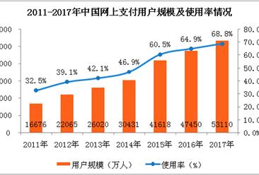 2017年网上支付行业用户规模及使用情况分析:手机支付用户规模达5.27亿人(附图表)