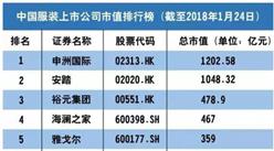 2018年中國服裝上市公司市值排行榜:申洲國際占據榜首(附榜單)