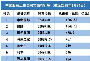 2018年中国服装上市公司市值排行榜:申洲国际占据榜首(附榜单)