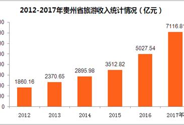 """2017年貴州旅游業延續""""井噴式""""增長  旅游收入突破7000億元(附圖表)"""