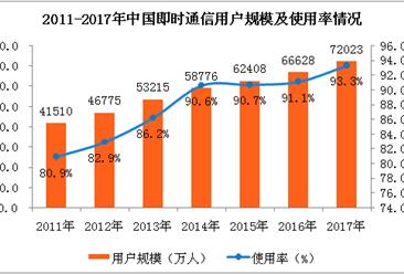 2017年即时通信用户规模及应用使用情况分析:用户占网民总体的93.3%(附图表)