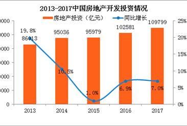 2017年中国房地产投资情况分析及2018年走势预测(附图表)