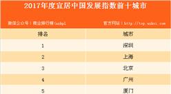 2017宜居中国发展指数10强城市排行榜:深圳超越北上广位列第一(附榜单)