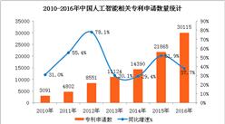 中國人工智能發展現狀及前景分析:2018年市場規模有望突破200億元(圖表)