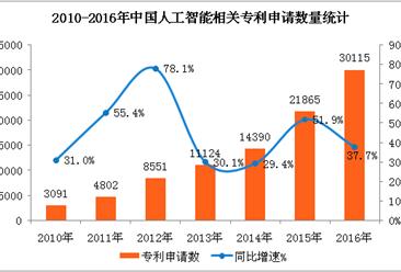 中国人工智能发展现状及前景分析:2018年市场规模有望突破200亿元(图表)