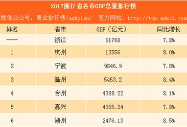 2017浙江省各市GDP排行榜:杭州第一 嘉兴即将反超台州(附图表)