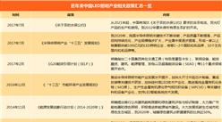 2018年中国LED照明行业应用及政策汇总一览(附政策一览表)