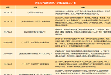 2018年中國LED照明行業應用及政策匯總一覽(附政策一覽表)