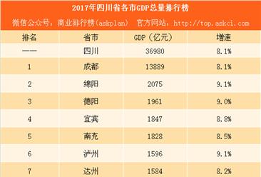 2017年四川省各市GDP排行榜:成都第一 绵阳突破2千亿排名第二
