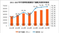 2017年中国网络视频市场及用户使用情况分析:用户规模达5.79亿人(附图表)
