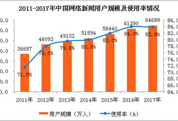 2017年网络新闻用户规模及应用使用情况分析:用户规模为6.47亿(图表)