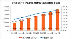 2017年网络购物市场数据分析:用户规模达到5.33亿人(附图表)