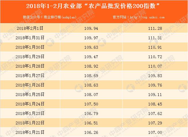 2018内衣批发价位_2018年8月2日农产品批发价格指数分析:猪肉价格下降0.1%表