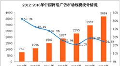 2018年网络广告行业市场预测:网络广告市场规模有望突破3500亿元(附图表)