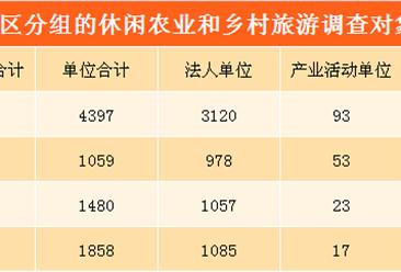 北京市休闲农业和乡村旅游发展现状分析:经营总收入突破150亿元