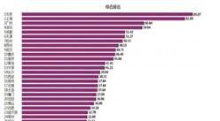 2017年中國中心城市排行榜:京滬城市發展遙遙領先(附榜單)